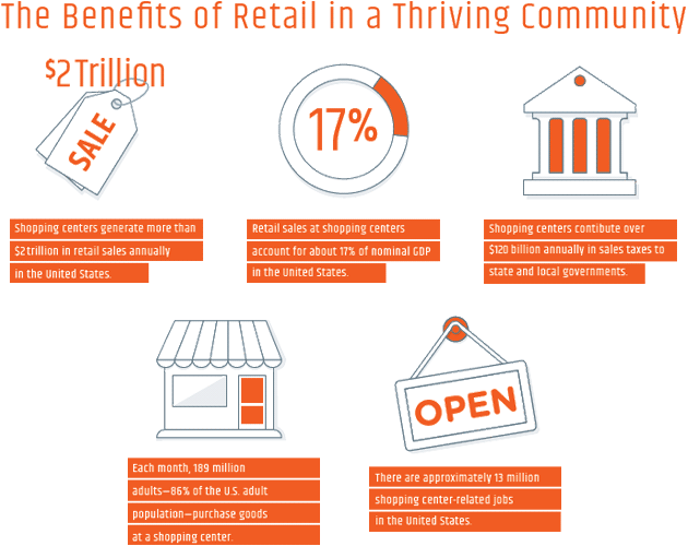 The Benefits of Retail in a Thriving Community infographic