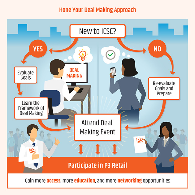 Hone Your Deal Making Approach infographic